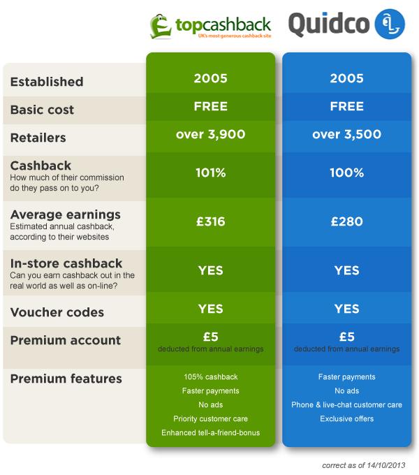 Top Cashback Vs Quidco Comparison Table